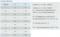 Распределительные клапаны типа DRY