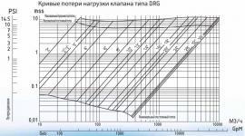 Распределительные клапаны типа DRG